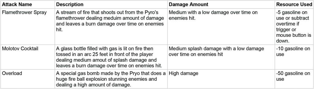 Pyro Attacks